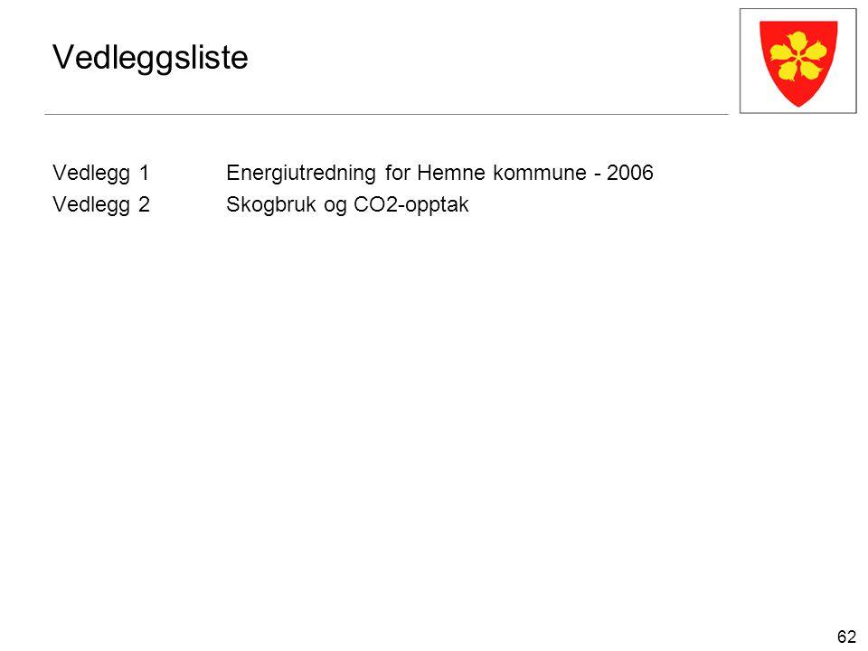62 Vedleggsliste Vedlegg 1Energiutredning for Hemne kommune - 2006 Vedlegg 2Skogbruk og CO2-opptak
