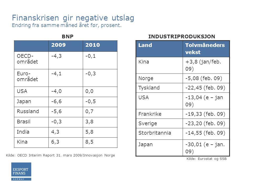 Finanskrisen gir negative utslag Endring fra samme måned året før, prosent.