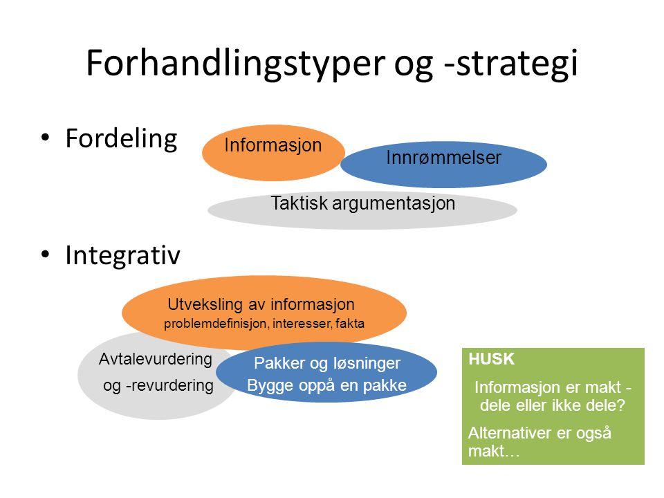 Forhandlingstyper og -strategi Fordeling Integrativ HUSK Informasjon er makt - dele eller ikke dele? Alternativer er også makt… Informasjon Taktisk ar