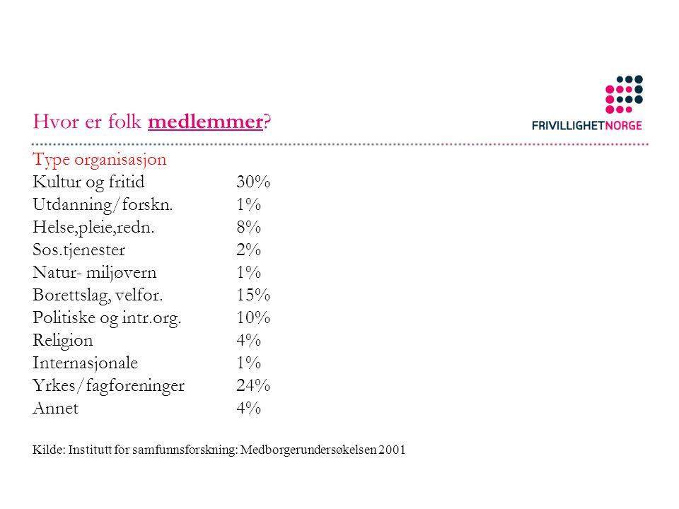 Hvor er folk medlemmer? Type organisasjon Kultur og fritid30% Utdanning/forskn.1% Helse,pleie,redn.8% Sos.tjenester2% Natur- miljøvern1% Borettslag, v