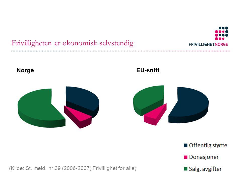Frivilligheten er økonomisk selvstendig NorgeEU-snitt (Kilde: St. meld. nr 39 (2006-2007) Frivillighet for alle)