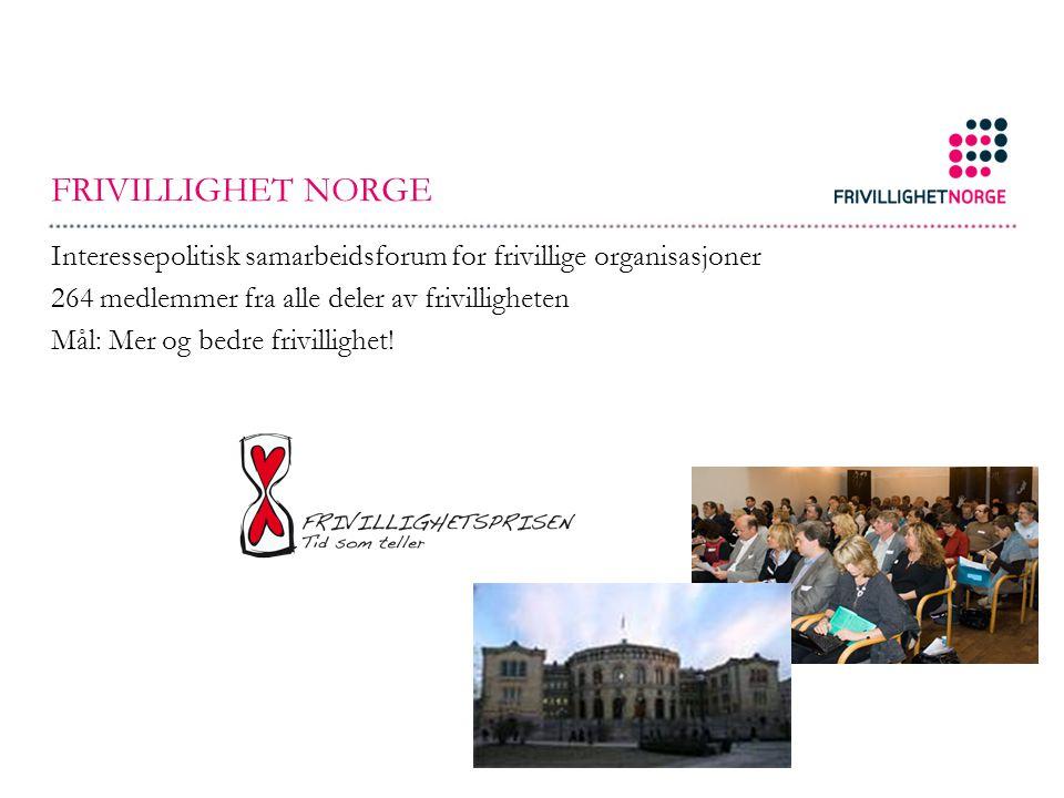FRIVILLIGHET NORGE Interessepolitisk samarbeidsforum for frivillige organisasjoner 264 medlemmer fra alle deler av frivilligheten Mål: Mer og bedre fr