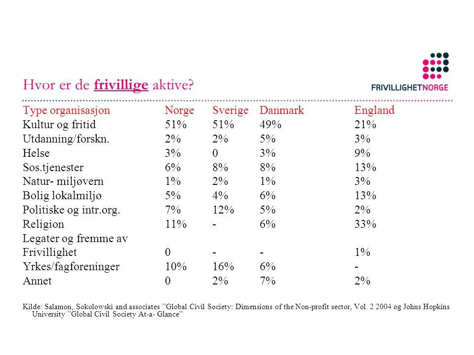 Hvor er de frivillige aktive? Type organisasjonNorgeSverigeDanmarkEngland Kultur og fritid51%51%49%21% Utdanning/forskn.2%2%5%3% Helse3%03%9% Sos.tjen