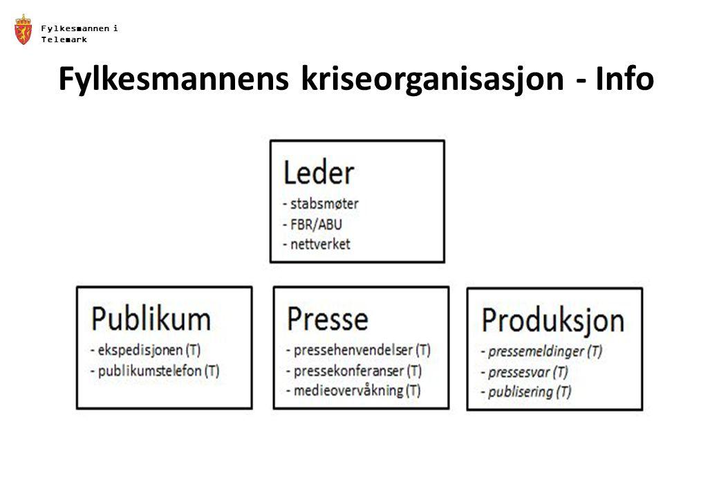 Fylkesmannen i Telemark Fylkesmannens kriseorganisasjon - Info