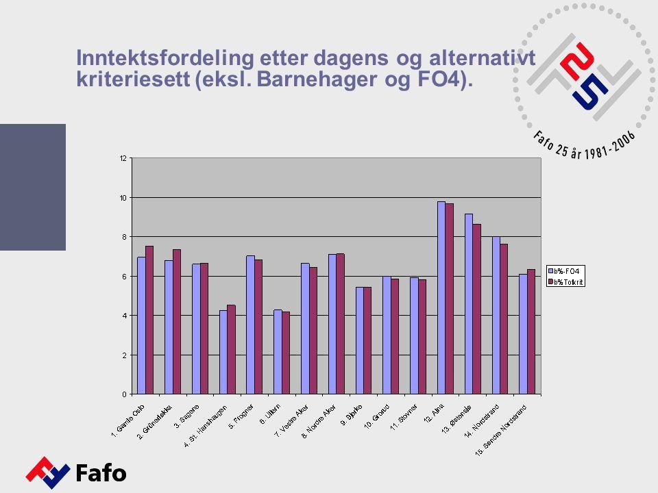 Inntektsfordeling etter dagens og alternativt kriteriesett (eksl. Barnehager og FO4).