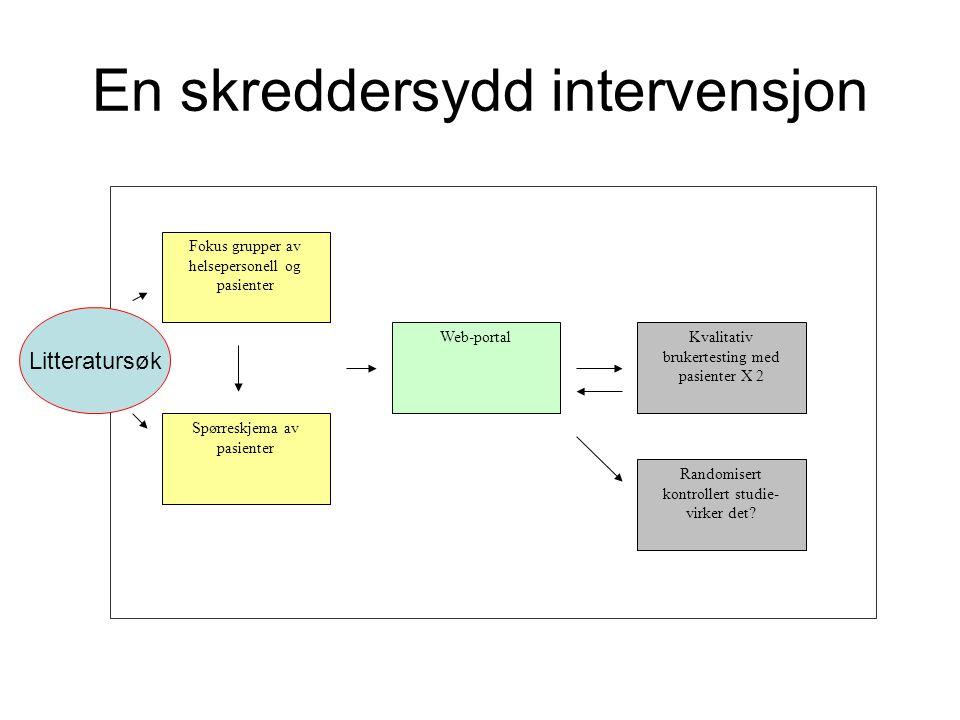 En skreddersydd intervensjon Web-portal Spørreskjema av pasienter Fokus grupper av helsepersonell og pasienter Kvalitativ brukertesting med pasienter X 2 Randomisert kontrollert studie- virker det.