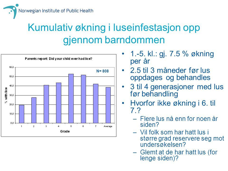 Kumulativ økning i luseinfestasjon opp gjennom barndommen 1.-5. kl.: gj. 7.5 % økning per år 2.5 til 3 måneder før lus oppdages og behandles 3 til 4 g