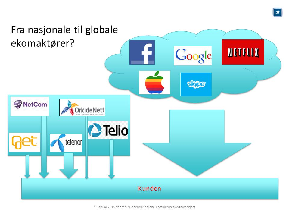Kunden Aktørbildet Tjenestetilbydere Nettilbydere