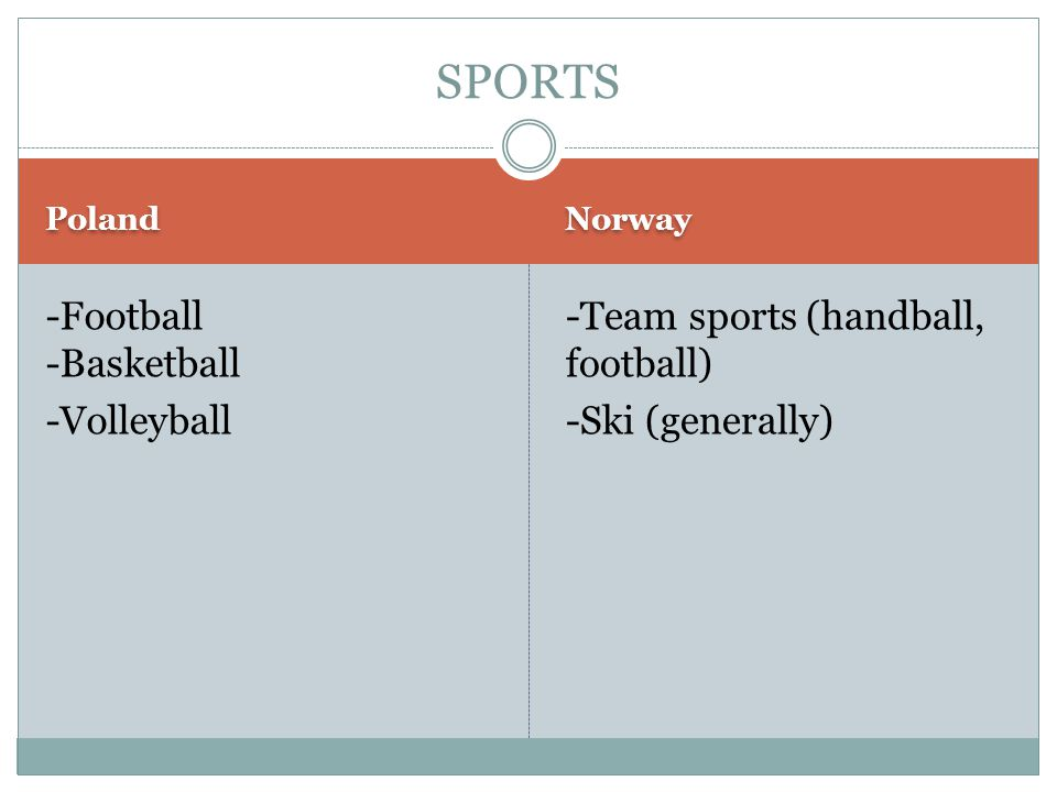 Poland Norway -Football -Basketball -Volleyball -Team sports (handball, football) -Ski (generally) SPORTS