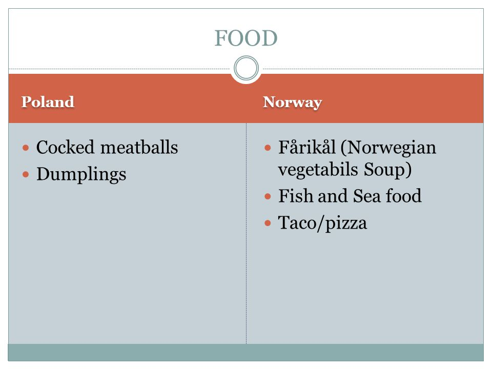 Poland Norway Cocked meatballs Dumplings Fårikål (Norwegian vegetabils Soup) Fish and Sea food Taco/pizza FOOD