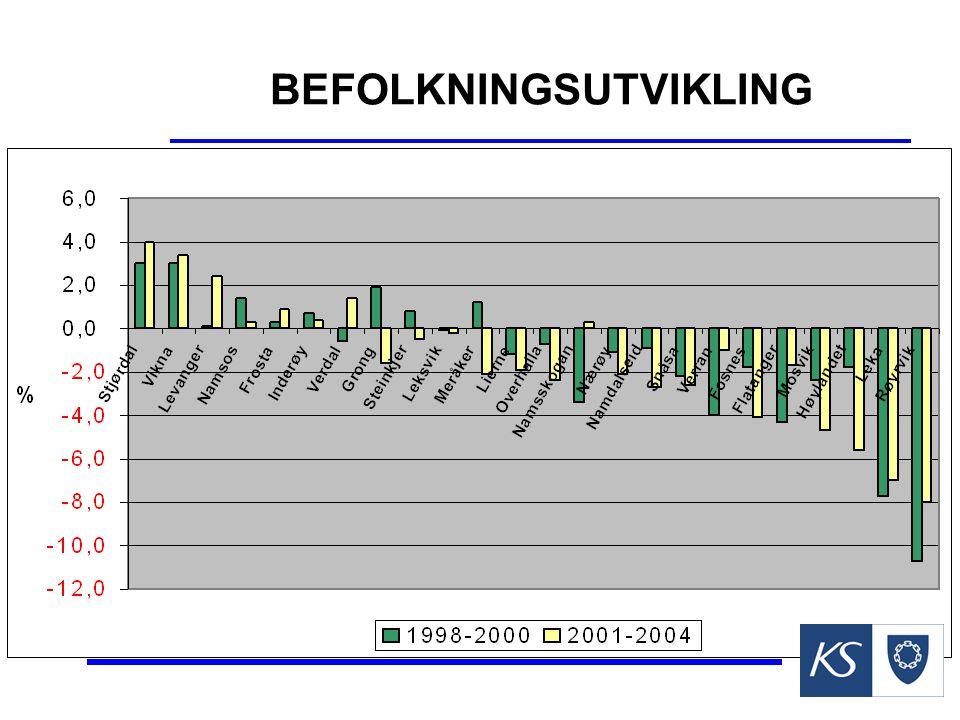 BEFOLKNINGSUTVIKLING 1998-2004