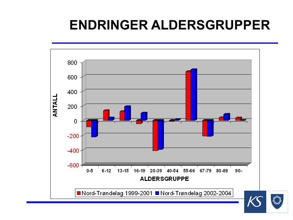 ENDRINGER ALDERSGRUPPER
