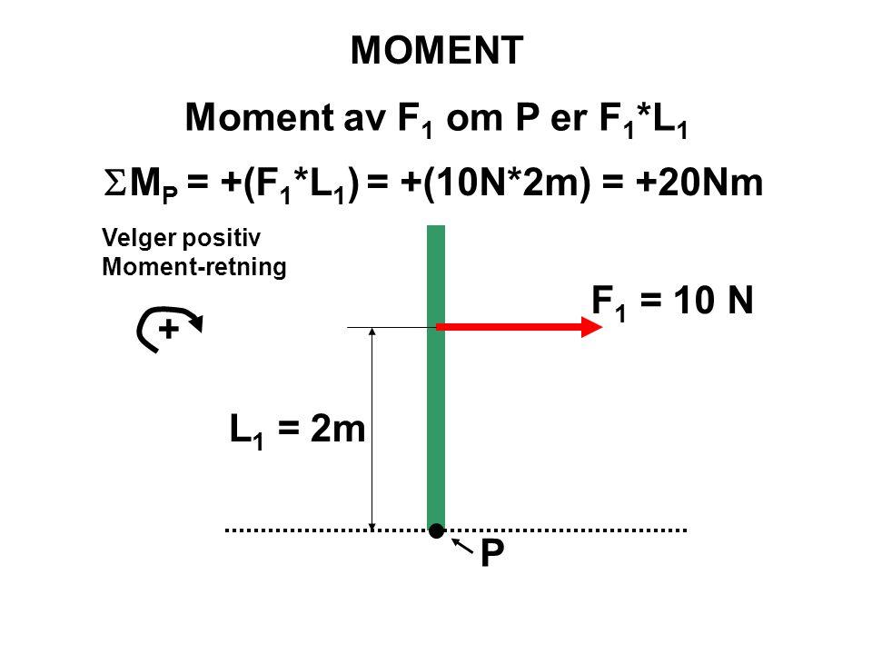 P F 1 = 10 N L 1 = 2m MOMENT Moment av F 1 om P er F 1 *L 1 Velger positiv Moment-retning +  M P = +(F 1 *L 1 ) = +(10N*2m) = +20Nm