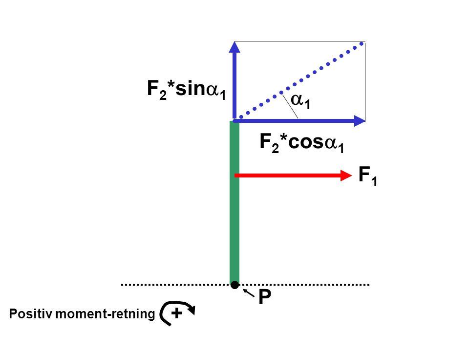 P Positiv moment-retning + 11 F 2 *sin  1 F 2 *cos  1 F1F1