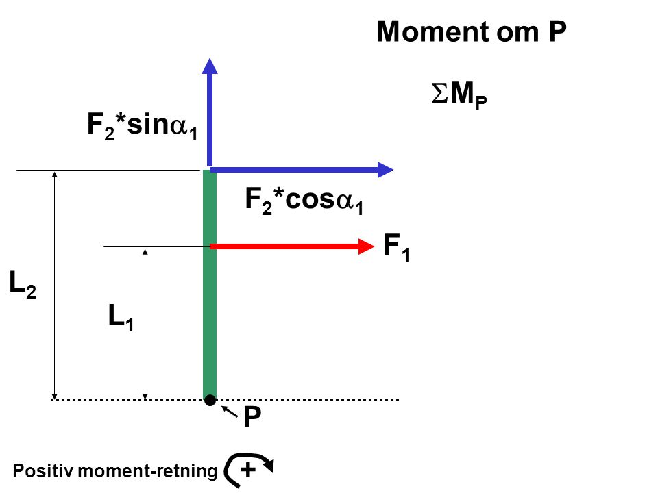 P Positiv moment-retning + F 2 *sin  1 F 2 *cos  1 F1F1 L1L1 L2L2 Moment om P MPMP