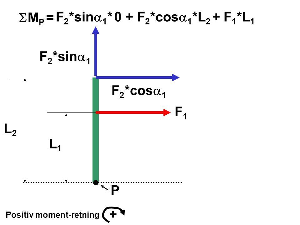 P Positiv moment-retning + F 2 *sin  1 F 2 *cos  1 F1F1 L1L1 L2L2 F 2 *sin  1 * 0 + F 2 *cos  1 *L 2 + F 1 *L 1  M P =