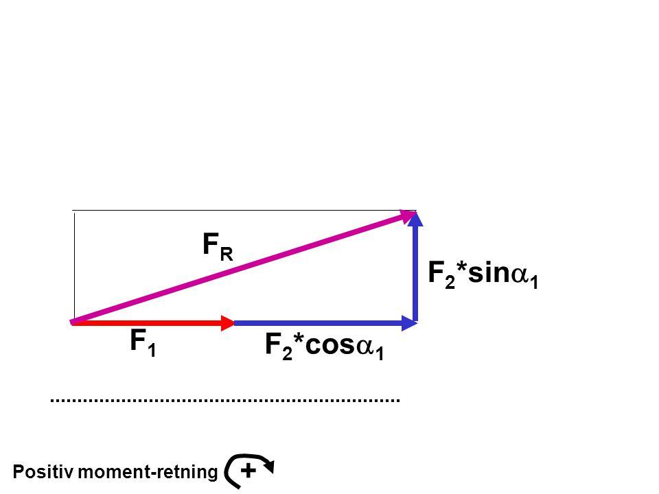 Positiv moment-retning + F 2 *sin  1 F 2 *cos  1 F1F1 FRFR