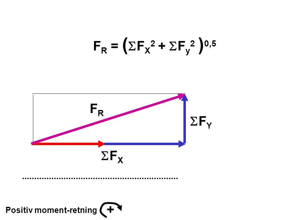 Positiv moment-retning + FYFY FXFX FRFR F R = (  F X 2 +  F y 2 ) 0,5