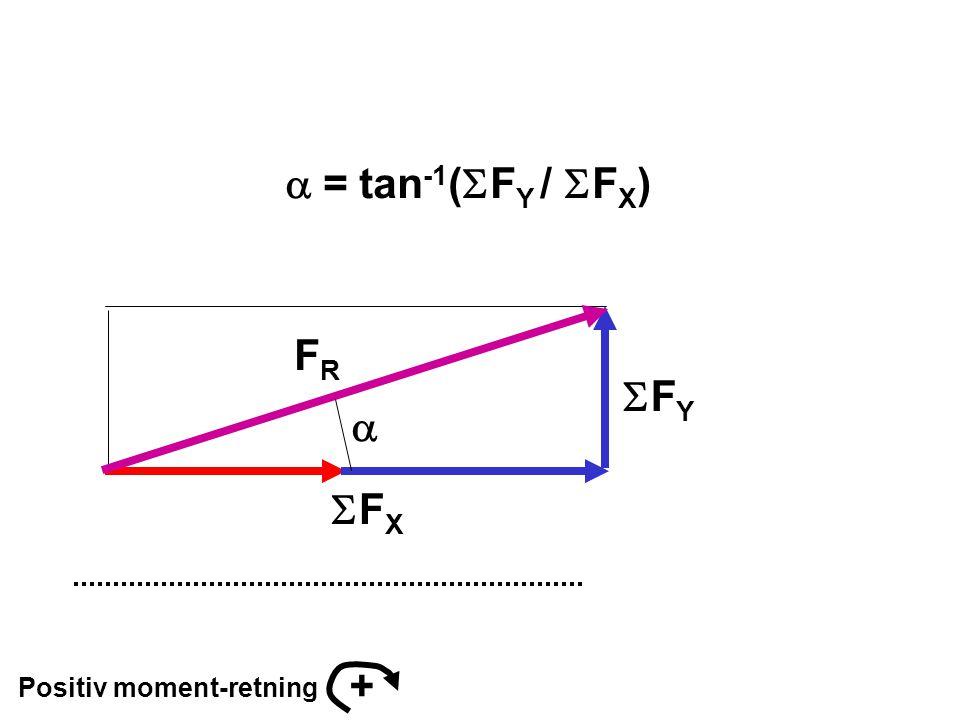 Positiv moment-retning + FYFY FXFX FRFR   = tan -1 (  F Y /  F X )