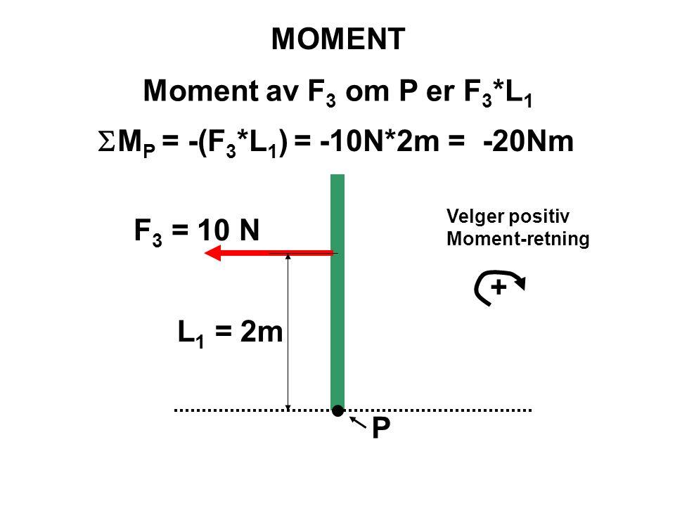P F 3 = 10 N L 1 = 2m MOMENT Moment av F 3 om P er F 3 *L 1 Velger positiv Moment-retning +  M P = -(F 3 *L 1 ) = -10N*2m = -20Nm