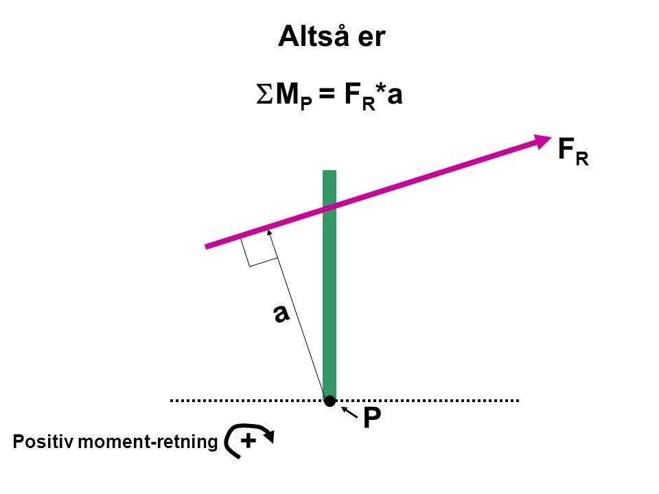 P Positiv moment-retning + FRFR a  M P = F R *a Altså er