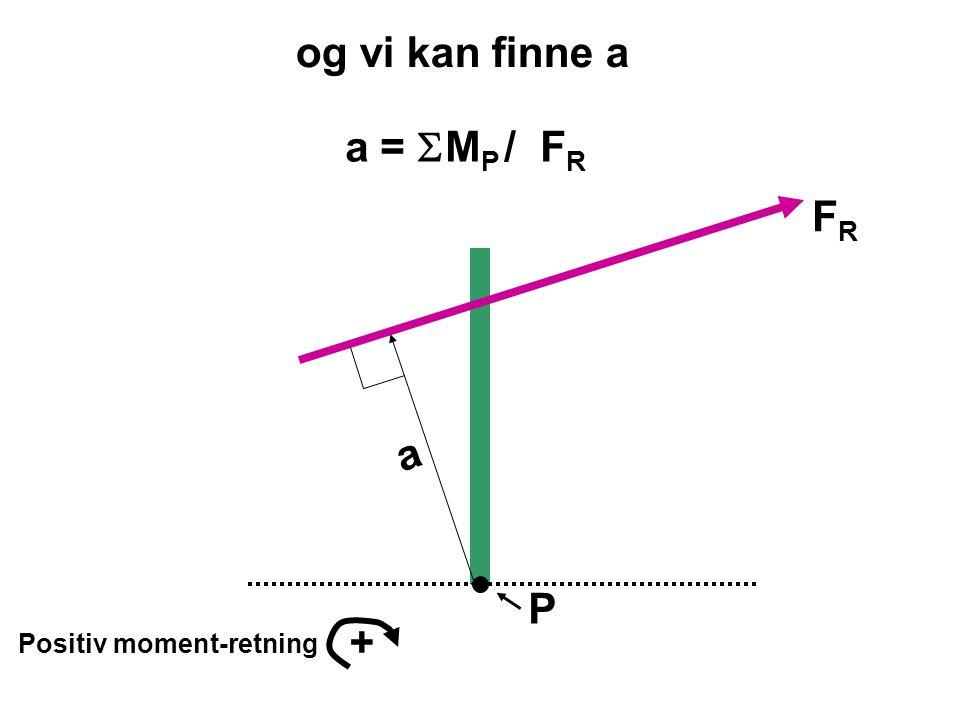 P Positiv moment-retning + FRFR a a =  M P / F R og vi kan finne a