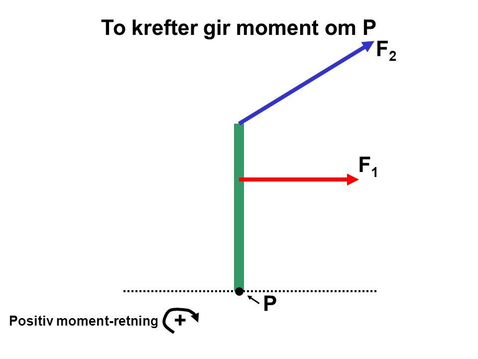 P Positiv moment-retning + F 2 *sin  1 F 2 *cos  1 F1F1 L1L1 L2L2 Moment om P MPMP