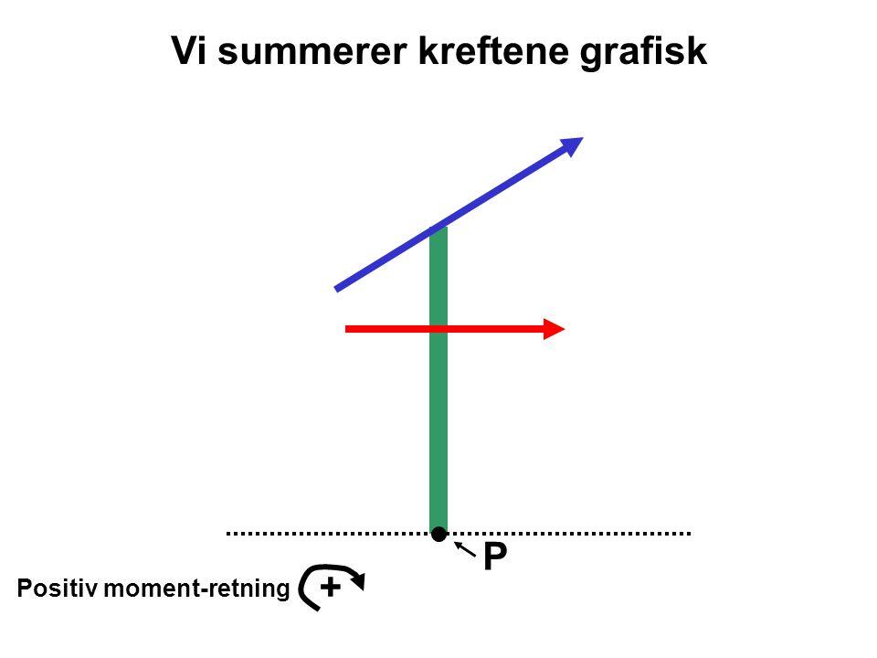 P Positiv moment-retning + F 2 *sin  1 F 2 *cos  1 F1F1 L1L1 L2L2 Summen av kreftene F 1 og F 2 er F R