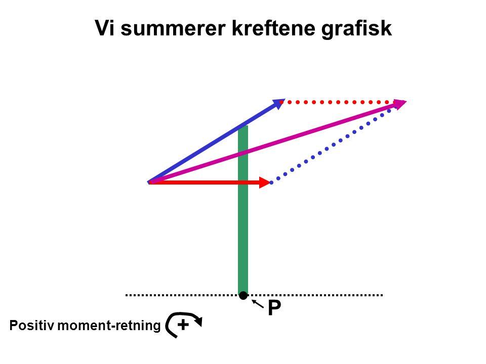 P Positiv moment-retning + Vi summerer kreftene grafisk