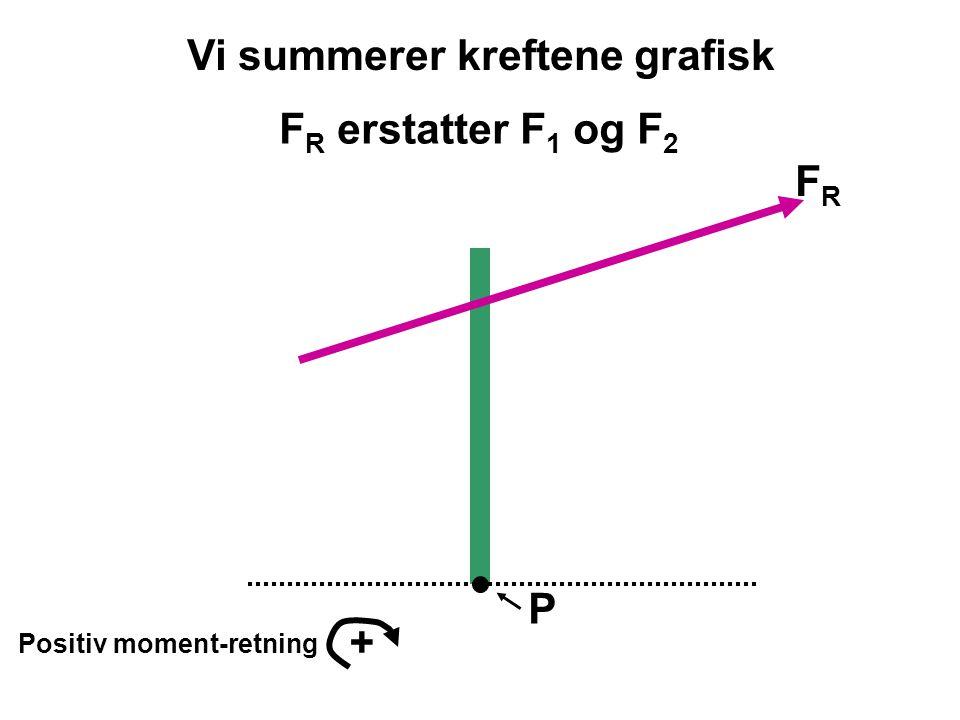 P Positiv moment-retning + FRFR Moment av F 1 og F 2 om P er a  M P = +F R *a Vi tegner i målestokk og kan måle lengden av a