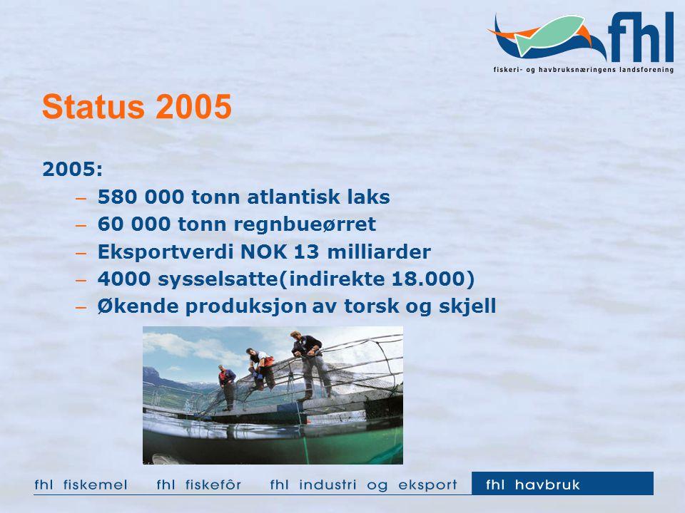 Status 2005 2005: – 580 000 tonn atlantisk laks – 60 000 tonn regnbueørret – Eksportverdi NOK 13 milliarder – 4000 sysselsatte(indirekte 18.000) – Økende produksjon av torsk og skjell