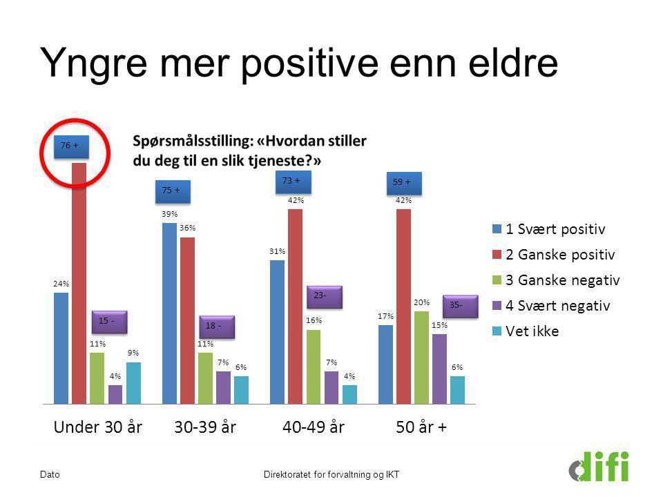 Yngre mer positive enn eldre DatoDirektoratet for forvaltning og IKT