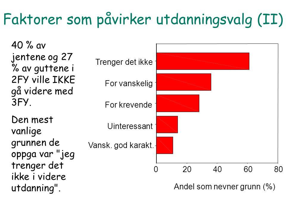 40 % av jentene og 27 % av guttene i 2FY ville IKKE gå videre med 3FY.