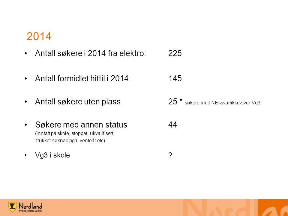 2014 Antall søkere i 2014 fra elektro: 225 Antall formidlet hittil i 2014:145 Antall søkere uten plass25 * søkere med NEI-svar/ikke-svar Vg3 Søkere med annen status44 (inntatt på skole, stoppet, ukvalifisert, trukket søknad pga.