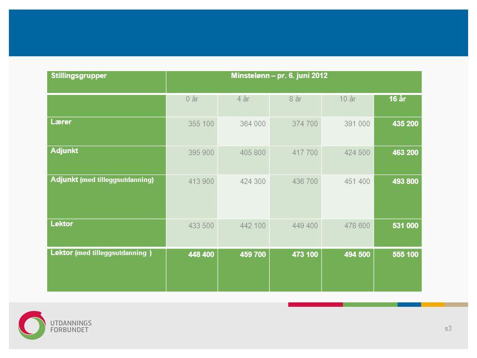 Stillingsgrupper Minstelønn – pr. 6. juni 2012 0 år4 år8 år10 år16 år Lærer 355 100364 000374 700391 000435 200 Adjunkt 395 900405 800417 700424 50046