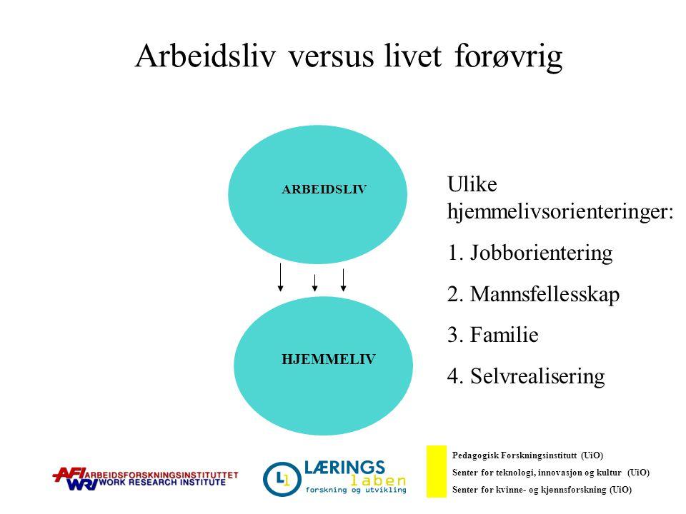 Arbeidsliv versus livet forøvrig ARBEIDSLIV HJEMMELIV Ulike hjemmelivsorienteringer: 1. Jobborientering 2. Mannsfellesskap 3. Familie 4. Selvrealiseri