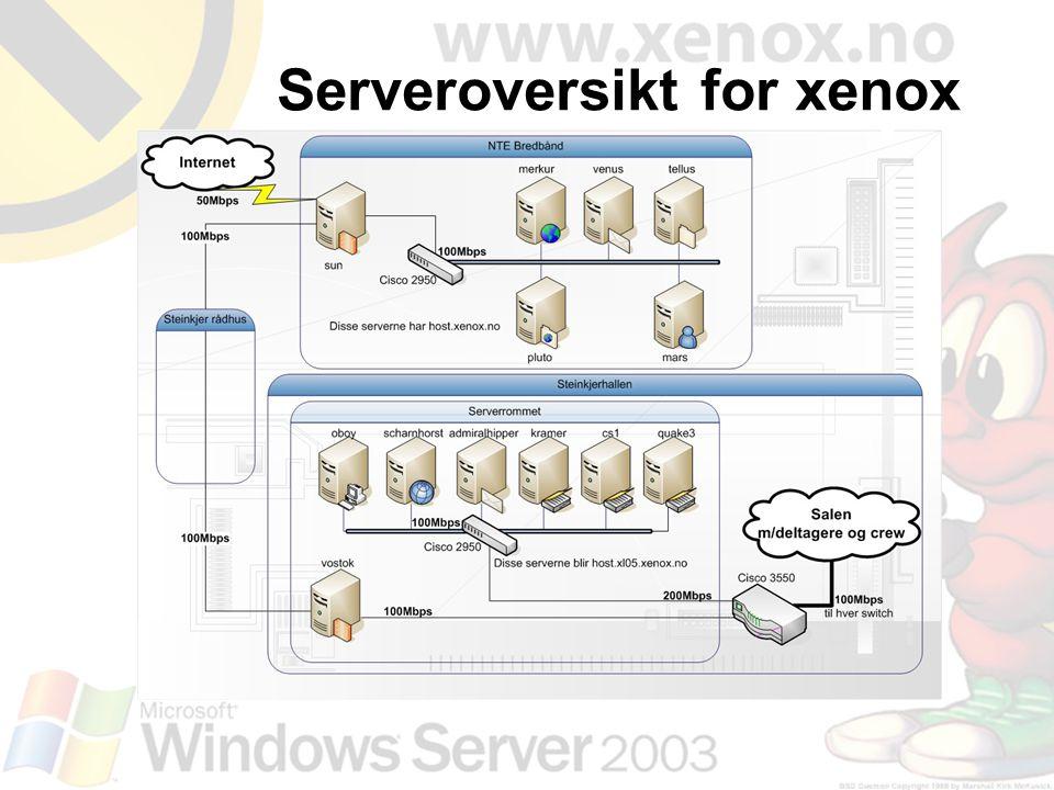 Serveroversikt for xenox