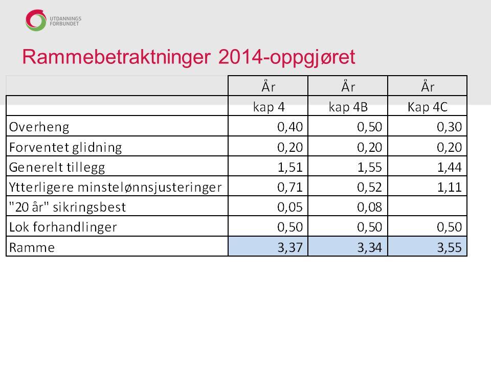 Rammebetraktninger 2014-oppgjøret