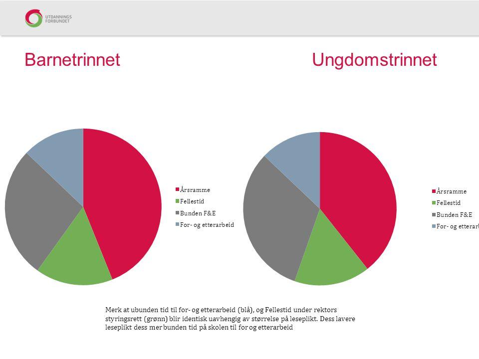 BarnetrinnetUngdomstrinnet Merk at ubunden tid til for- og etterarbeid (blå), og Fellestid under rektors styringsrett (grønn) blir identisk uavhengig av størrelse på leseplikt.