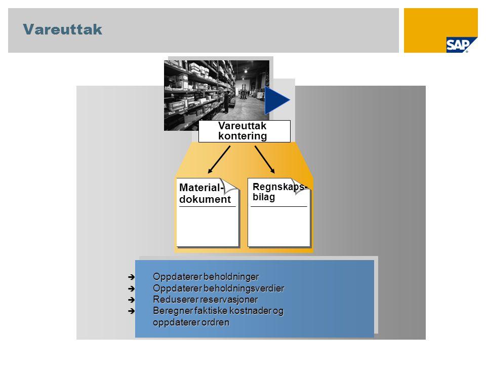 Vareuttak kontering Material- dokument Regnskaps- bilag  Oppdaterer beholdninger  Oppdaterer beholdningsverdier  Reduserer reservasjoner  Beregner