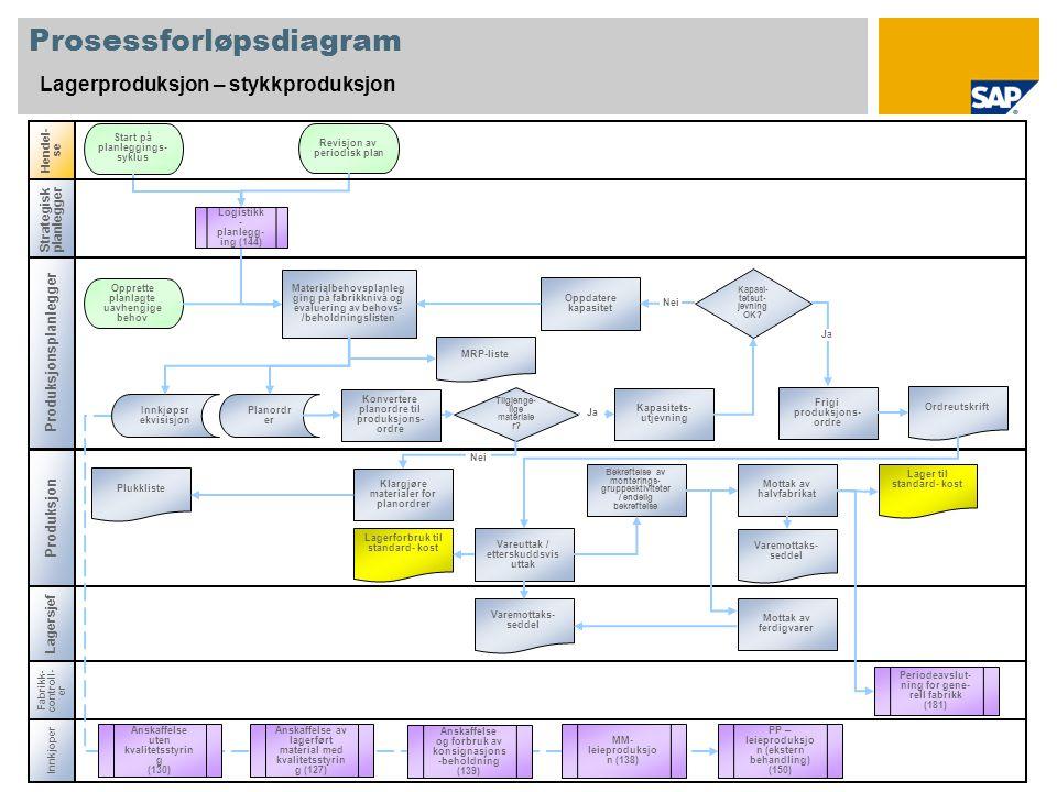 Prosessforløpsdiagram Lagerproduksjon – stykkproduksjon Produksjon Hendel- se Fabrikk- controll- er Periodeavslut- ning for gene- rell fabrikk (181) M