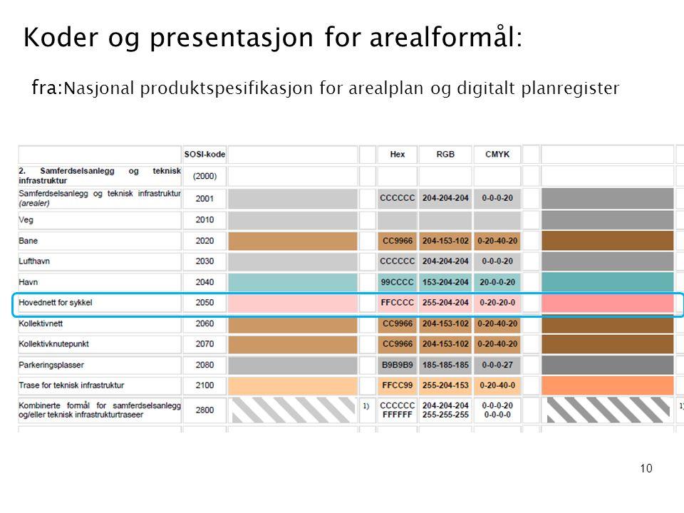 Koder og presentasjon for arealformål: fra: Nasjonal produktspesifikasjon for arealplan og digitalt planregister 10