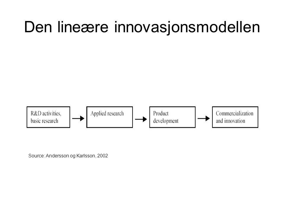 Den lineære innovasjonsmodellen Source: Andersson og Karlsson, 2002