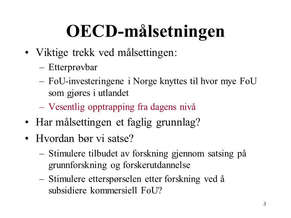 3 OECD-målsetningen Viktige trekk ved målsettingen: –Etterprøvbar –FoU-investeringene i Norge knyttes til hvor mye FoU som gjøres i utlandet –Vesentlig opptrapping fra dagens nivå Har målsettingen et faglig grunnlag.