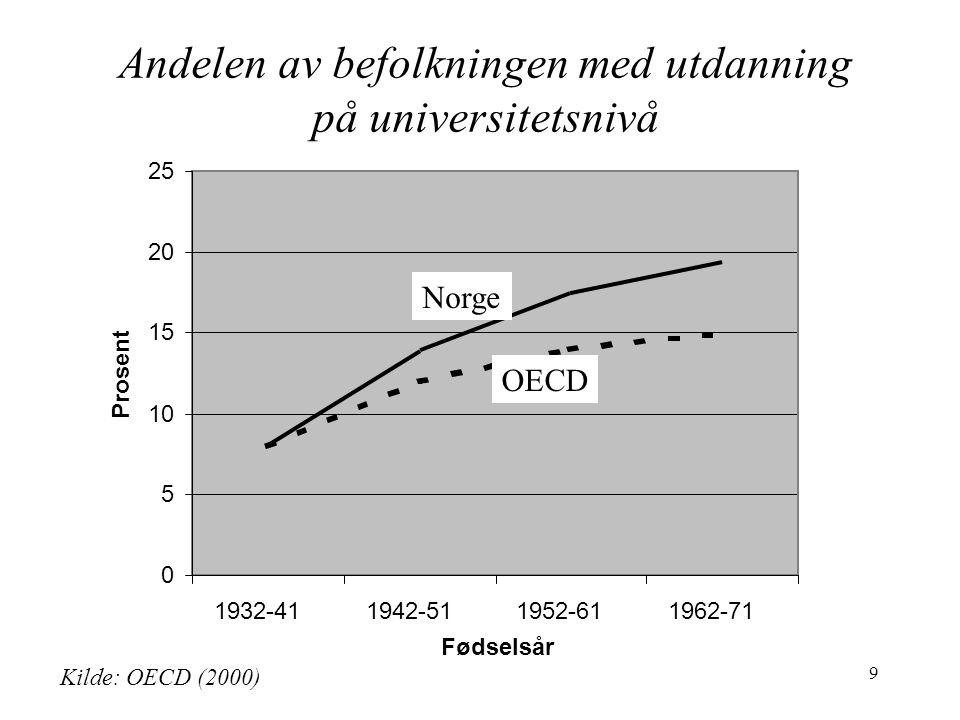 9 0 5 10 15 20 25 1932-411942-511952-611962-71 Prosent OECD Norge Kilde: OECD (2000) Fødselsår Andelen av befolkningen med utdanning på universitetsnivå