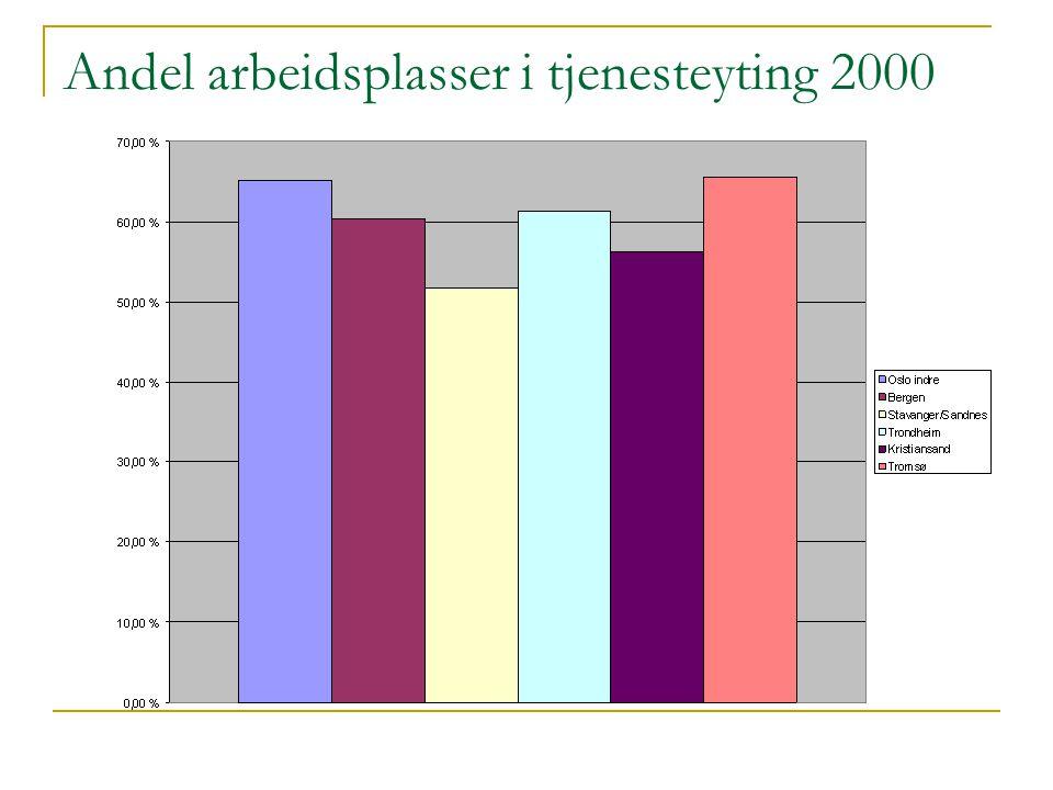 Andel arbeidsplasser i tjenesteyting 2000