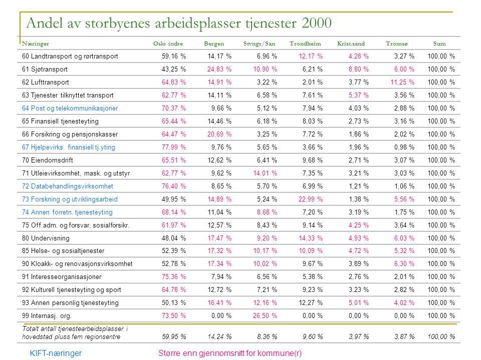 NæringerOslo indreBergenStvngr/SanTrondheimKrist.sandTromsøSum 60 Landtransport og rørtransport59,16 %14,17 %6,96 %12,17 %4,28 %3,27 %100,00 % 61 Sjøtransport43,25 %24,83 %10,90 %6,21 %8,80 %6,00 %100,00 % 62 Lufttransport64,83 %14,91 %3,22 %2,01 %3,77 %11,25 %100,00 % 63 Tjenester tilknyttet transport62,77 %14,11 %6,58 %7,61 %5,37 %3,56 %100,00 % 64 Post og telekommunikasjoner70,37 %9,66 %5,12 %7,94 %4,03 %2,88 %100,00 % 65 Finansiell tjenesteyting65,44 %14,46 %6,18 %8,03 %2,73 %3,16 %100,00 % 66 Forsikring og pensjonskasser64,47 %20,69 %3,25 %7,72 %1,86 %2,02 %100,00 % 67 Hjelpevirks.