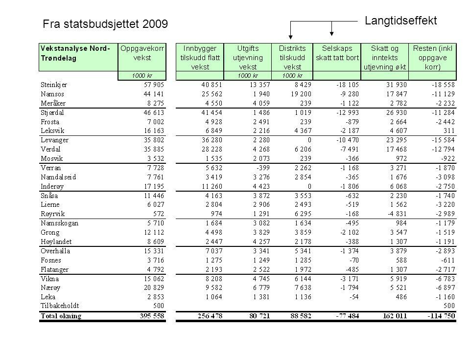Fra statsbudsjettet 2009 Langtidseffekt