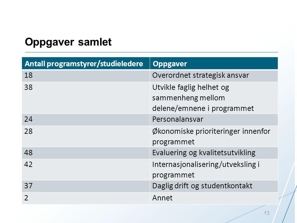 Oppgaver samlet Antall programstyrer/studieledereOppgaver 18Overordnet strategisk ansvar 38 Utvikle faglig helhet og sammenheng mellom delene/emnene i