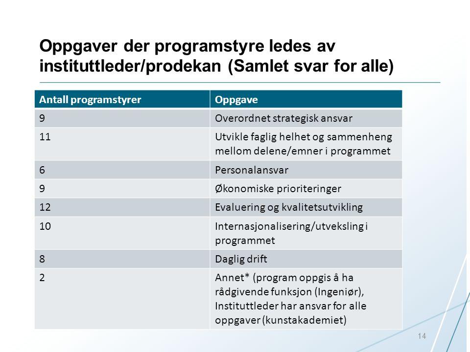 Oppgaver der programstyre ledes av instituttleder/prodekan (Samlet svar for alle) Antall programstyrerOppgave 9Overordnet strategisk ansvar 11Utvikle